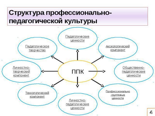 Структура профессионально-педагогической культуры