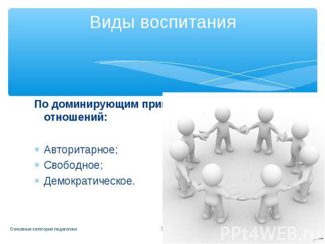 Виды воспитания По доминирующим принципам и стилю отношений: Авторитарное; Свободное; Демократическое.