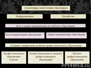 Современные компетенции образования Международные Российские Цель и задачи модер