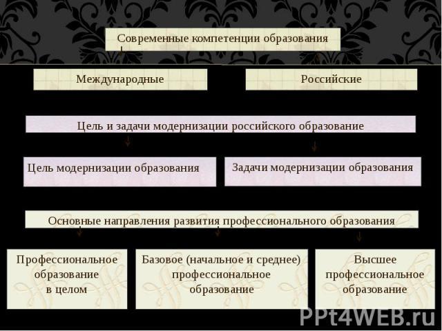 Современные компетенции образования Международные Российские Цель и задачи модернизации российского образование