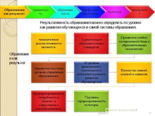 Результативность образования можно определить по уровню как развития обучающихся