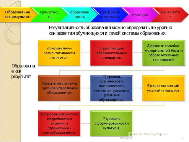 Результативность образования можно определить по уровню как развития обучающихся и самой системы образования.