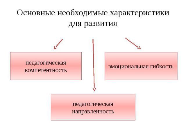 Основные необходимые характеристики для развития