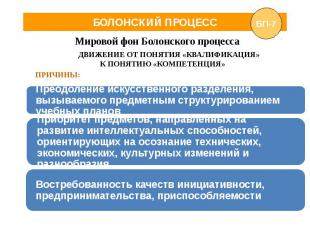 БОЛОНСКИЙ ПРОЦЕСС Мировой фон Болонского процесса ДВИЖЕНИЕ ОТ ПОНЯТИЯ «КВАЛИФИКА