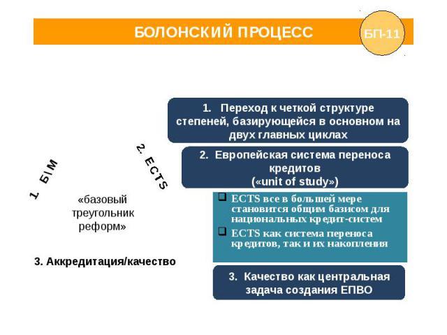 БОЛОНСКИЙ ПРОЦЕСС 1. Переход к четкой структуре степеней, базирующейся в основном на двух главных циклах . Европейская система переноса кредитов («unit of study»)