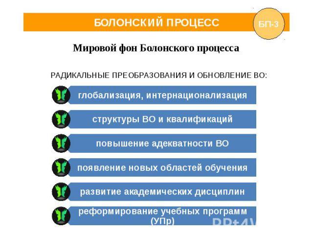 БОЛОНСКИЙ ПРОЦЕСС Мировой фон Болонского процесса РАДИКАЛЬНЫЕ ПРЕОБРАЗОВАНИЯ И ОБНОВЛЕНИЕ ВО: