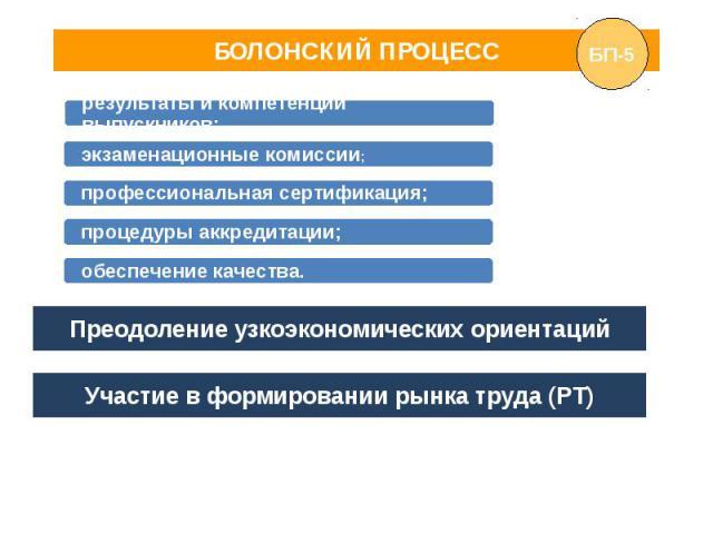 БОЛОНСКИЙ ПРОЦЕСС Преодоление узкоэкономических ориентаций Участие в формировании рынка труда (РТ)