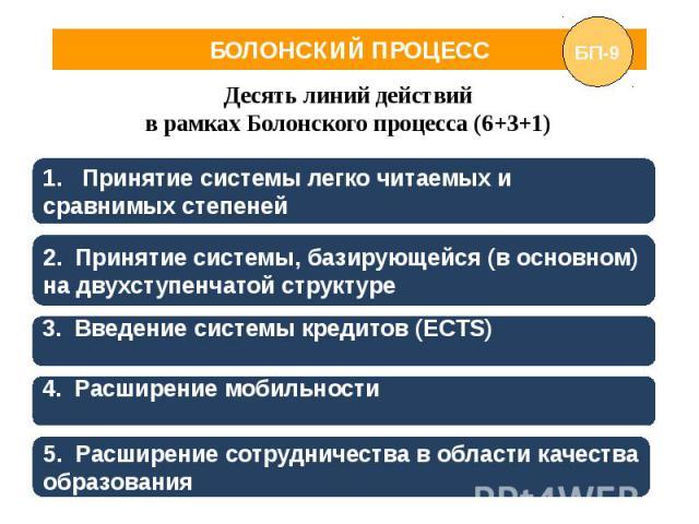 БОЛОНСКИЙ ПРОЦЕСС Десять линий действий в рамках Болонского процесса (6+3+1)