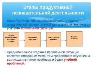 Наукой установлена последовательность этапов продуктивной познавательной деятель
