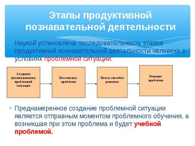 Наукой установлена последовательность этапов продуктивной познавательной деятельности человека в условиях проблемной ситуации: Наукой установлена последовательность этапов продуктивной познавательной деятельности человека в условиях проблемной ситуа…