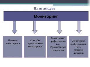 План лекции Мониторинг Понятие мониторинга Способы осуществления мониторинга Мон