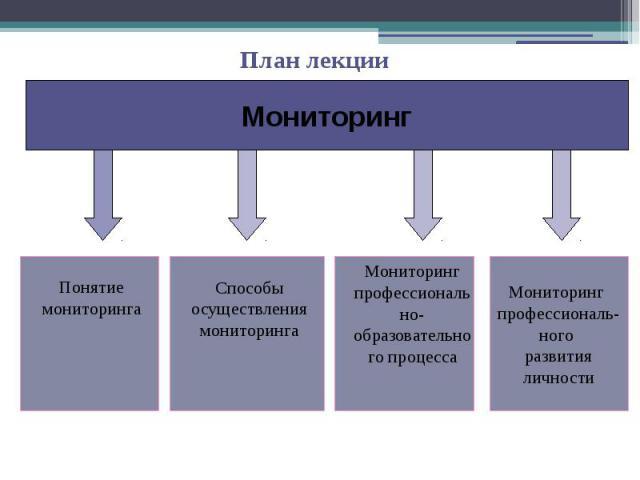 План лекции Мониторинг Понятие мониторинга Способы осуществления мониторинга Мониторинг профессионально- образовательного процесса Мониторинг профессиональ- ного развития личности