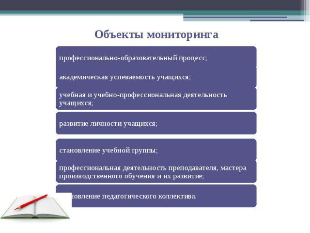 Объекты мониторинга