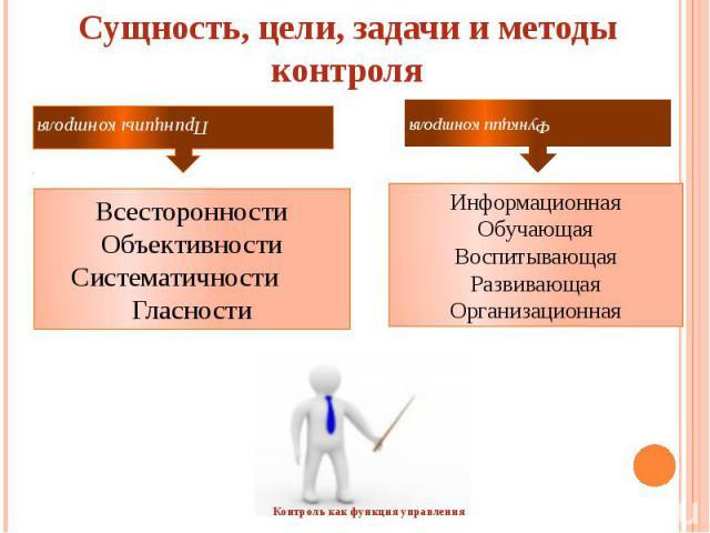 Сущность, цели, задачи и методы контроля  Всесторонности Объективности Систематичности Гласности Информационная Обучающая Воспитывающая Развивающая Организационна