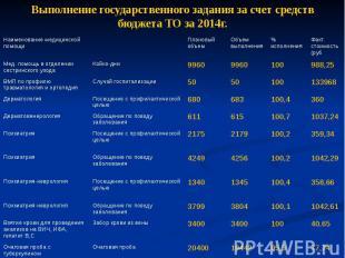 Выполнение государственного задания за счет средств бюджета ТО за 2014г.