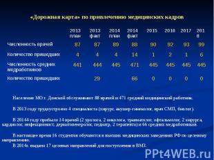 «Дорожная карта» по привлечению медицинских кадров Население МО г. Донской обслу
