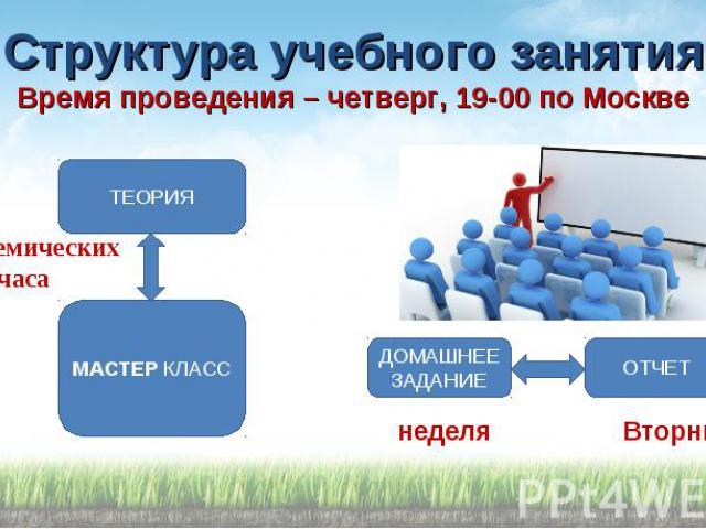 Структура учебного занятия Время проведения – четверг, 19-00 по Москве