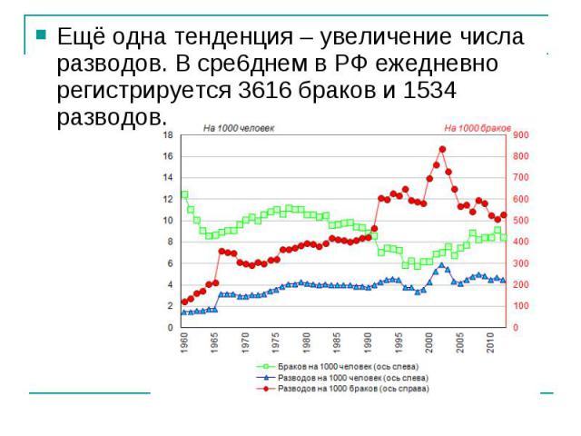 Ещё одна тенденция – увеличение числа разводов. В сре6днем в РФ ежедневно регистрируется 3616 браков и 1534 разводов.