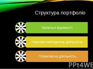 Структура портфоліо