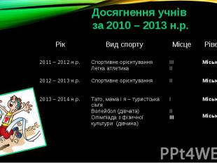 Досягнення учнів за 2010 – 2013 н.р.