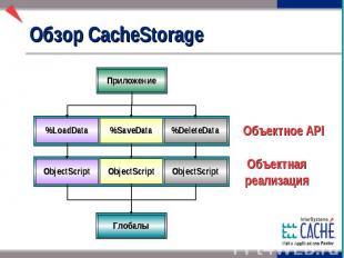 Обзор CacheStorage
