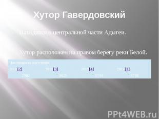 Хутор Гавердовский Находится в центральной части Адыгеи. Хутор расположен на пра