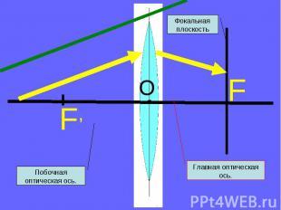 Фокальная плоскость Побочная оптическая ось. Главная оптическая ось.