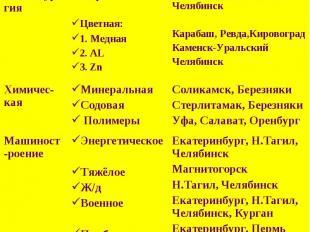 Отрасли хозяйства Урала.