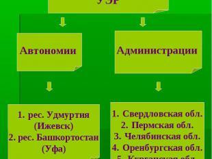 Состав Уральского экономического района. УЭР Автономии рес. Удмуртия (Ижевск) 2.