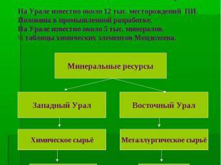 Природные ресурсы Урала: «Уральские горы – жемчужина минерального царства» А.Е.
