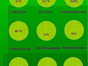 Доля УЭР в РФ (%)