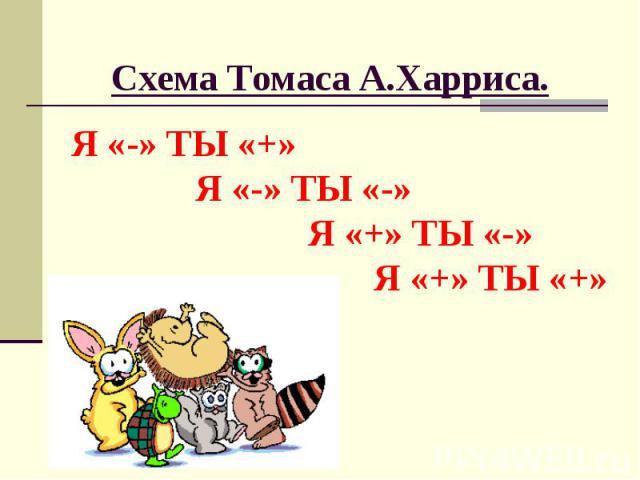 Схема Томаса А.Харриса. Я «-» ТЫ «+» Я «-» ТЫ «-» Я «+» ТЫ «-» Я «+» ТЫ «+»