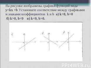 На рисунке изображены графики функций вида y=kx +b Установите соответствие между