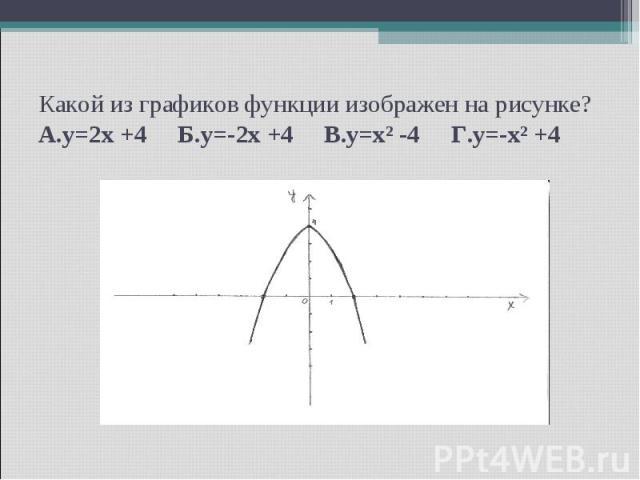 Какой из графиков функции изображен на рисунке? А.y=2x +4 Б.y=-2x +4 В.y=x² -4 Г.y=-x² +4