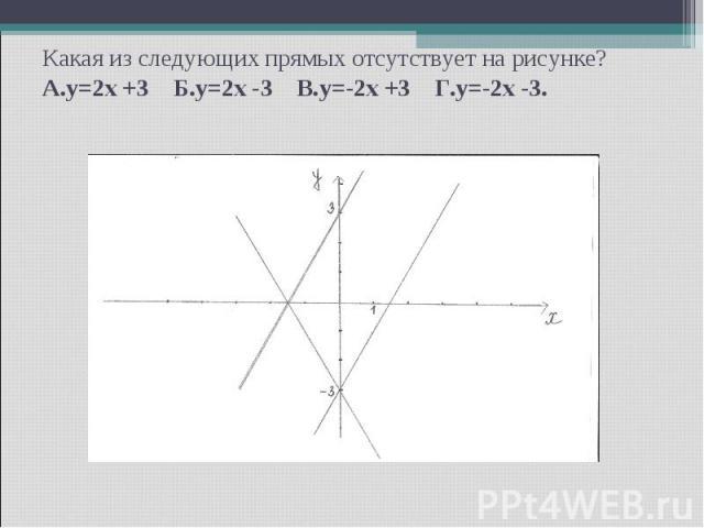 Какая из следующих прямых отсутствует на рисунке? А.y=2x +3 Б.y=2x -3 В.y=-2x +3 Г.y=-2x -3.