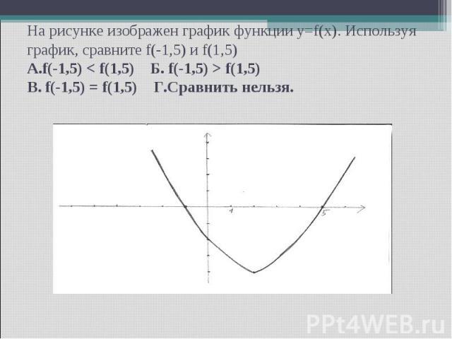 На рисунке изображен график функции y=f(x). Используя график, сравните f(-1,5) и f(1,5) А.f(-1,5) < f(1,5) Б. f(-1,5) > f(1,5) В. f(-1,5) = f(1,5) Г.Сравнить нельзя.