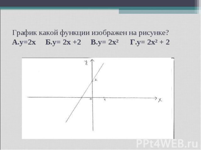 График какой функции изображен на рисунке? А.y=2x Б.y= 2x +2 В.y= 2x² Г.y= 2x² + 2