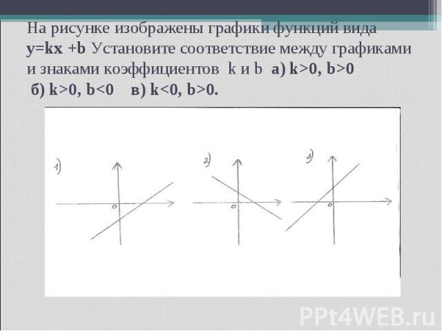 На рисунке изображены графики функций вида y=kx +b Установите соответствие между графиками и знаками коэффициентов k и b а) k>0, b>0 б) k>0, b