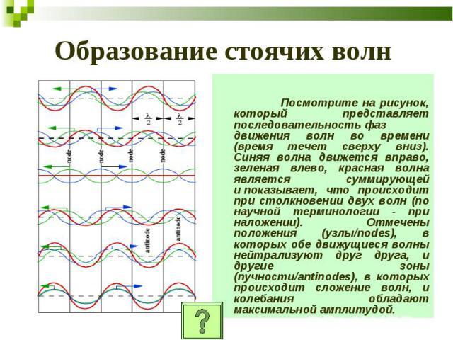 Образование стоячих волн Посмотрите на рисунок, который представляет последовательностьфаз движения волн во времени (время течет сверху вниз). Синяя волна движется вправо, зеленая влево, красная волна является суммирующей ипоказывает, что происход…