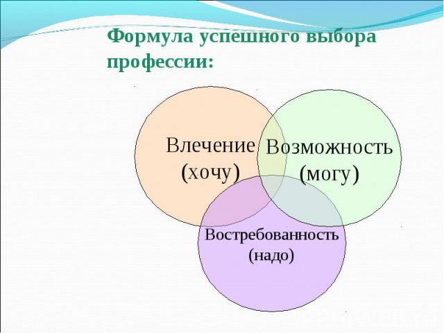 Формула успешного выбора профессии: Влечение (хочу) Возможность (могу) Востребованность (надо)