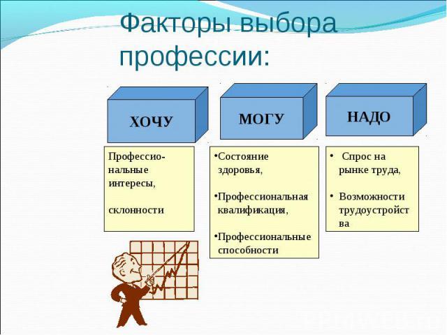 Факторы выбора профессии: Профессио- нальные интересы, склонности Состояние здоровья, Профессиональная квалификация, Профессиональные способности Спрос на рынке труда, Возможности трудоустройства