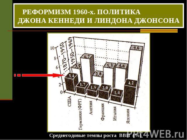РЕФОРМИЗМ 1960-х. ПОЛИТИКА ДЖОНА КЕННЕДИ И ЛИНДОНА ДЖОНСОНА Среднегодовые темпы роста ВВП (%)