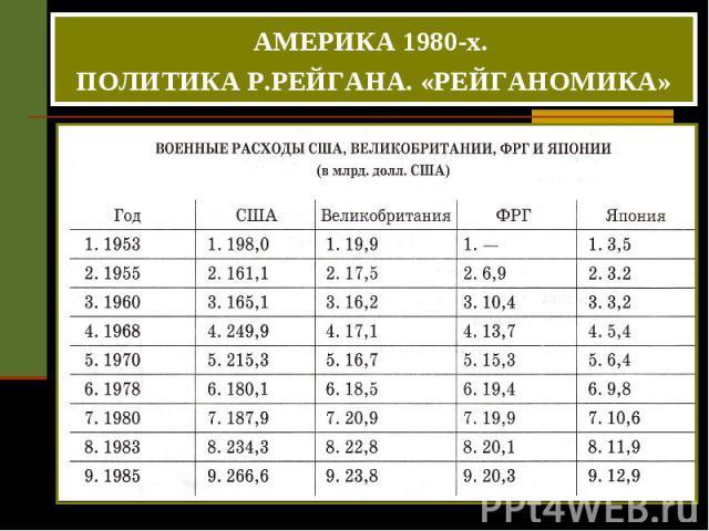 АМЕРИКА 1980-х. ПОЛИТИКА Р.РЕЙГАНА. «РЕЙГАНОМИКА»