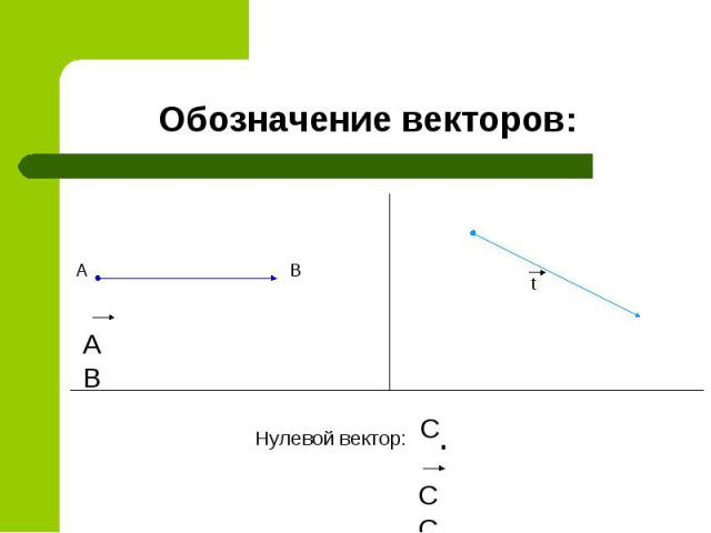 Обозначение векторов: