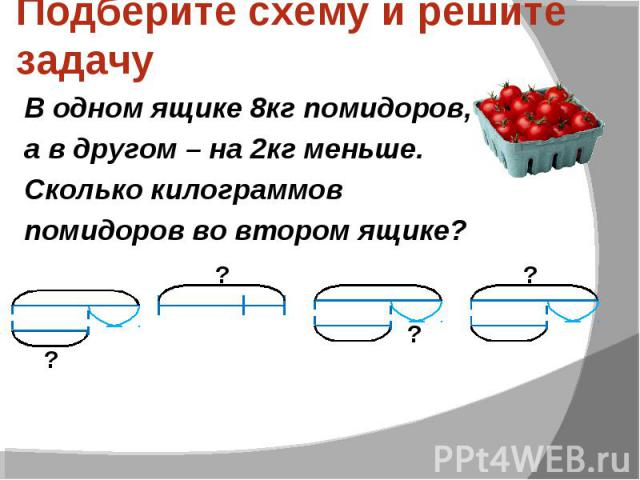 Подберите схему и решите задачу В одном ящике 8кг помидоров, а в другом – на 2кг меньше. Сколько килограммов помидоров во втором ящике?