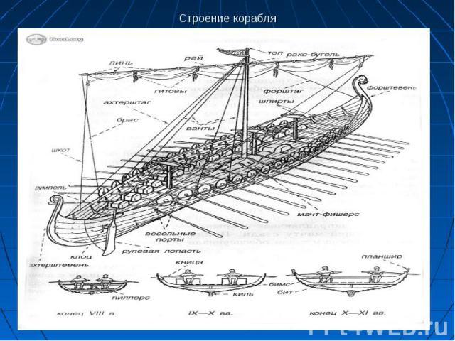 Строение корабля