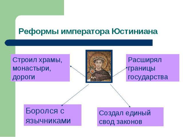 Реформы императора Юстиниана Строил храмы, монастыри, дороги Расширял границы государства Боролся с язычниками Создал единый свод законов