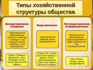 Типы хозяйственной структуры общества Доиндустриальная (аграрная) Индустриальная