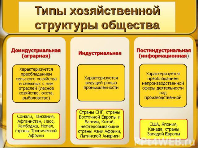 Типы хозяйственной структуры общества Доиндустриальная (аграрная) Индустриальная Постиндустриальная (информационная)