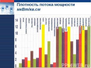 Плотность потока мощности мкВт/кв.см
